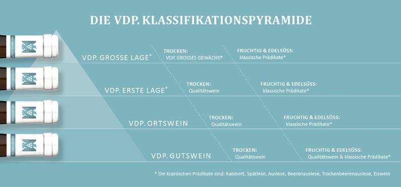 VDP Klassifikationspyramide